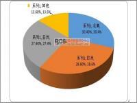 全球眼镜市场规模及区域分布格局分析